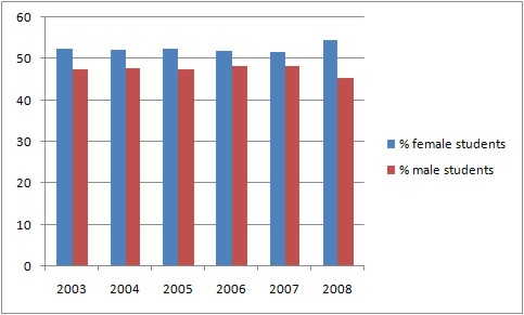 bar graph showing a slightly higher female student population over male from 2003-2008