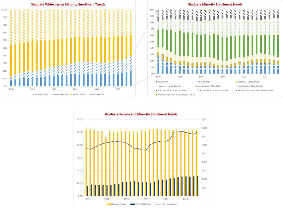2015 Diversity Task Force Report - Appendix B - Grad Student Enrollment
