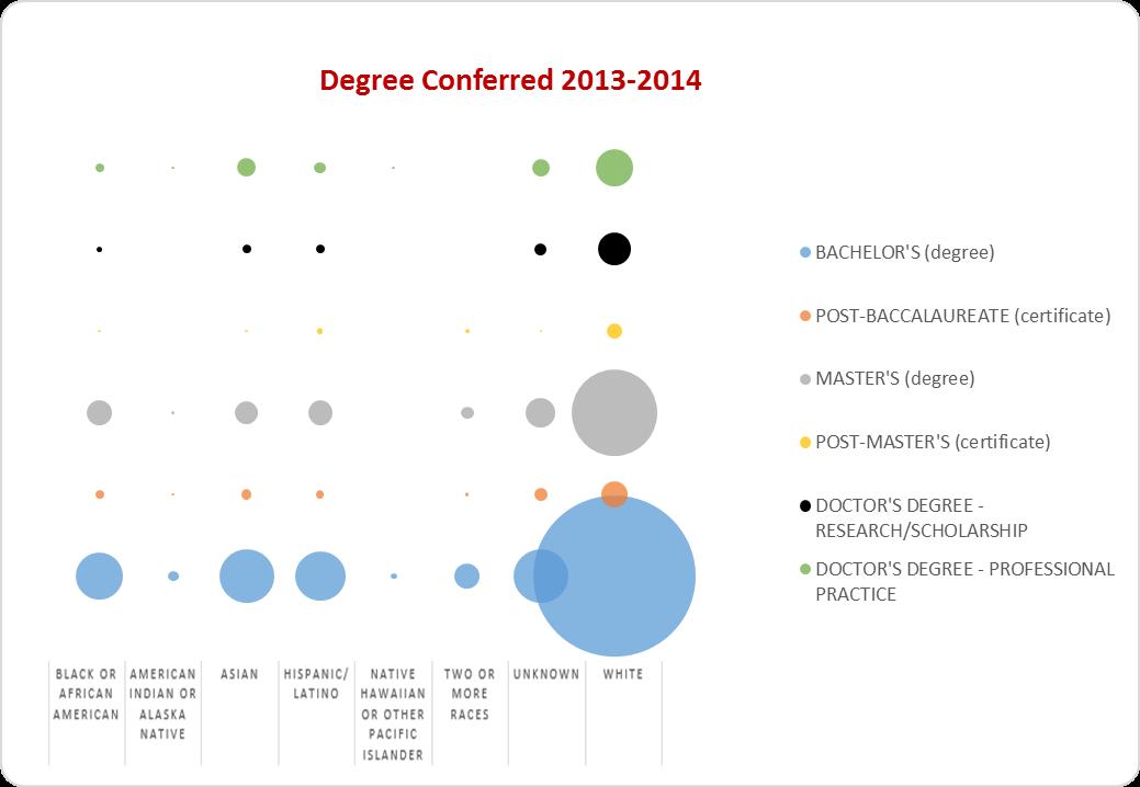 2015 Diversity Task Force Report - Appendix B - Students (Graduations 2013-2014)